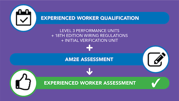 Experienced Worker Assessment process